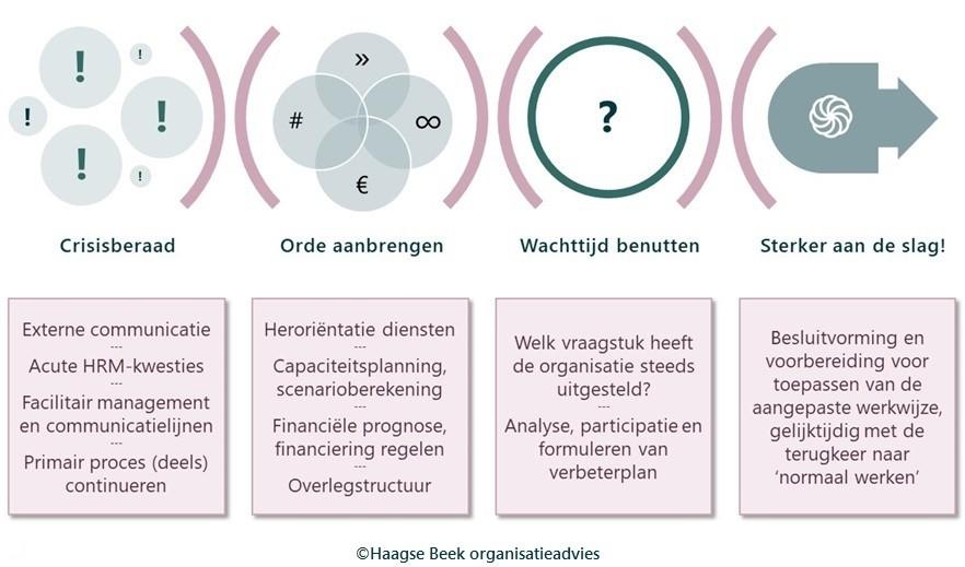 Hoe stuur je je organisatie door een crisis blog David Breugem.jpg